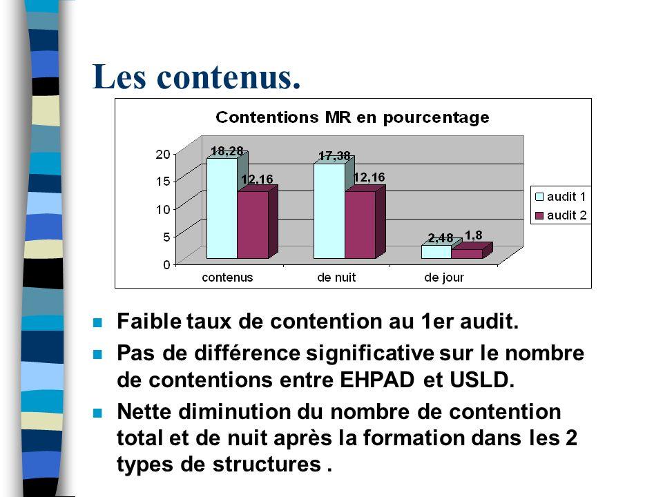 Les contenus. Faible taux de contention au 1er audit.