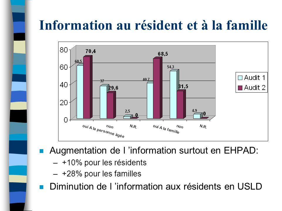 Information au résident et à la famille