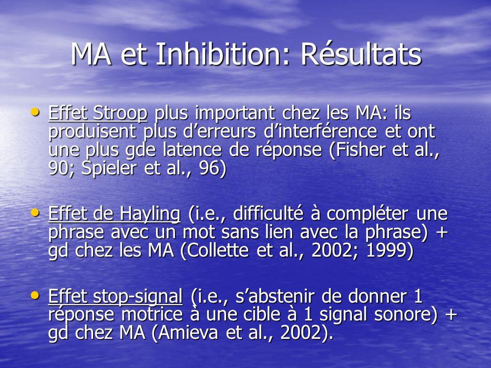 MA et Inhibition: Résultats