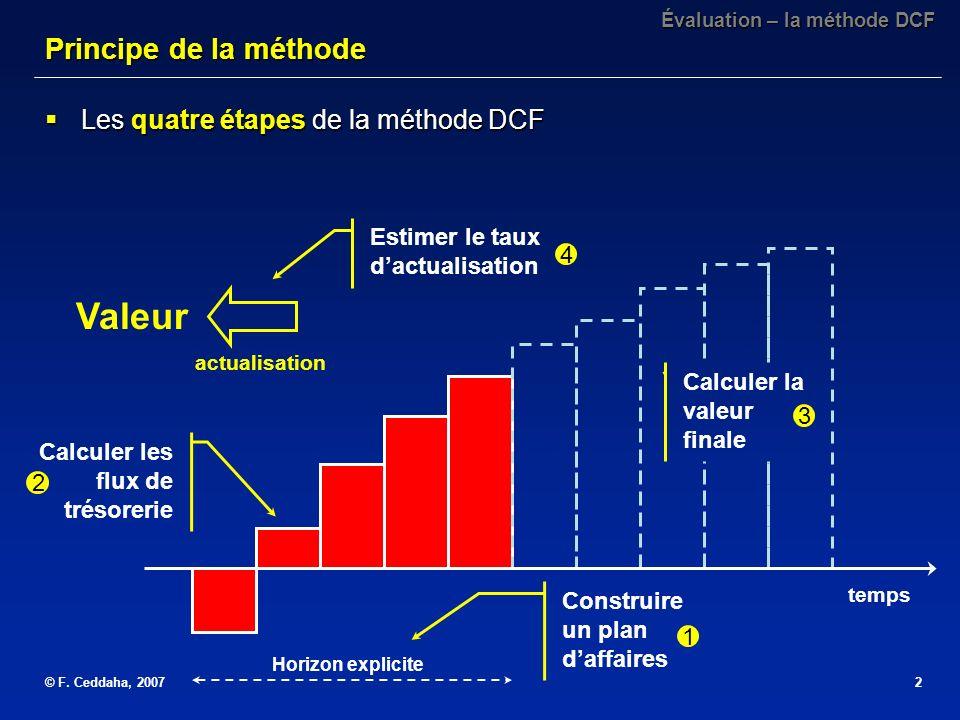 Valeur Principe de la méthode Les quatre étapes de la méthode DCF
