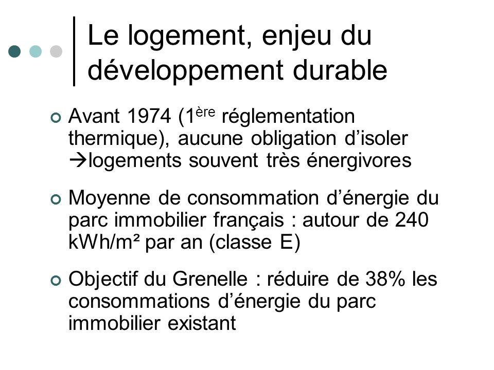 Le logement, enjeu du développement durable