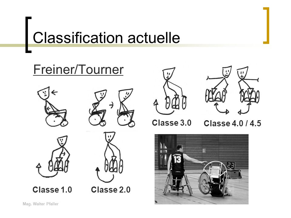 Classification actuelle