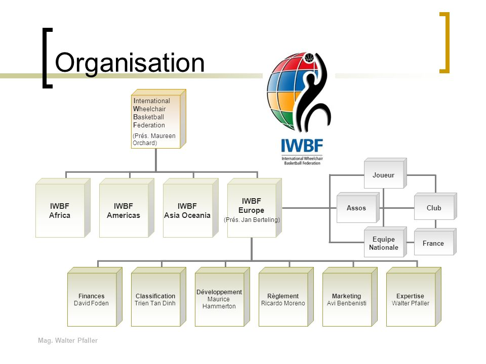 Organisation IWBF Africa Americas Asia Oceania Europe Wheelchair