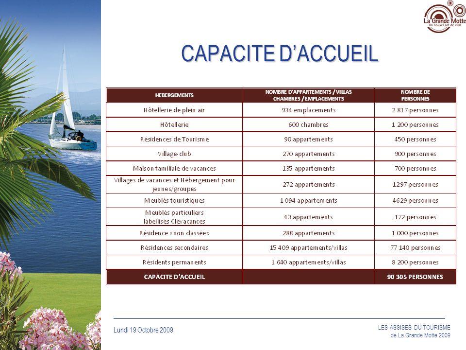 CAPACITE D'ACCUEIL