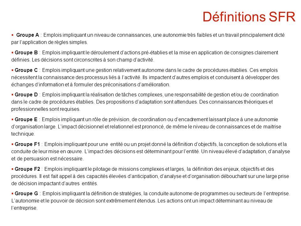 Définitions SFR