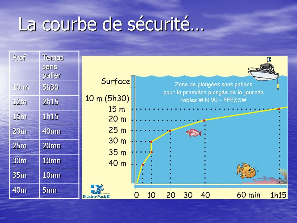 La courbe de sécurité… Prof Temps sans palier 10 m 5h30 12m 2h15 15m