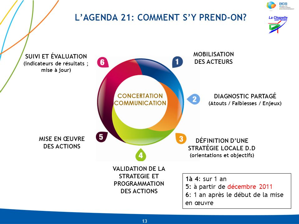 L'AGENDA 21: COMMENT S'Y PREND-ON