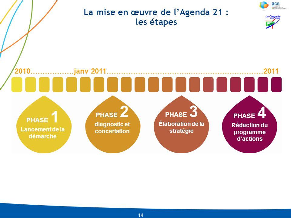 La mise en œuvre de l'Agenda 21 : les étapes