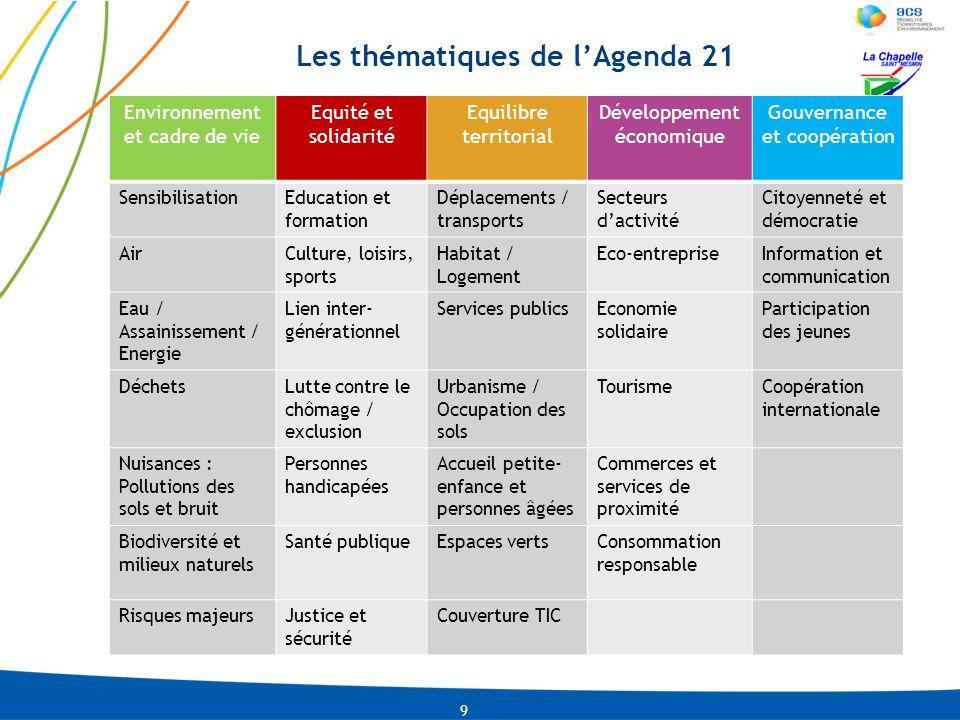 Les thématiques de l'Agenda 21