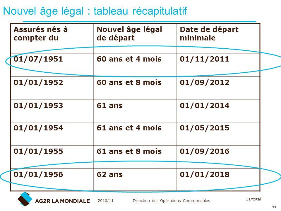 Nouvel âge légal : tableau récapitulatif