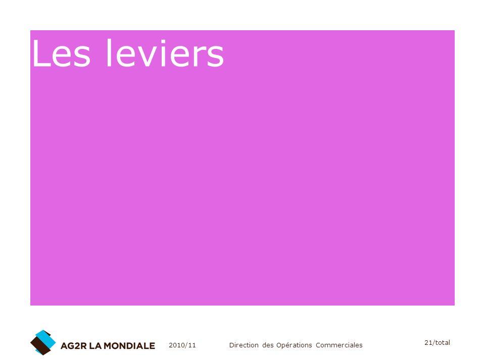 Les leviers 2010/11 Direction des Opérations Commerciales