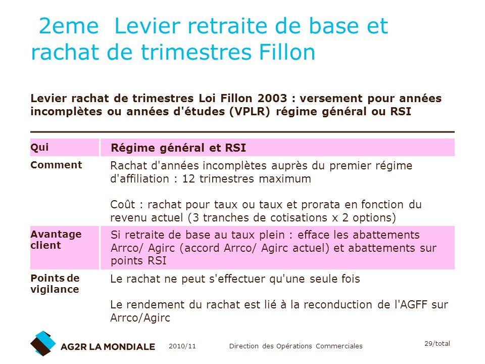 2eme Levier retraite de base et rachat de trimestres Fillon