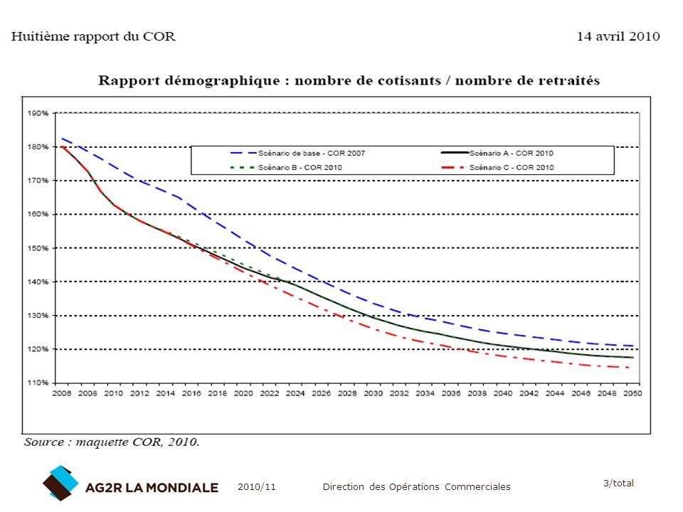 constats : Rapport démographique - Evolution prévisionnelle du COR : le rapport entre actifs et retraités va continuer à se dégrader