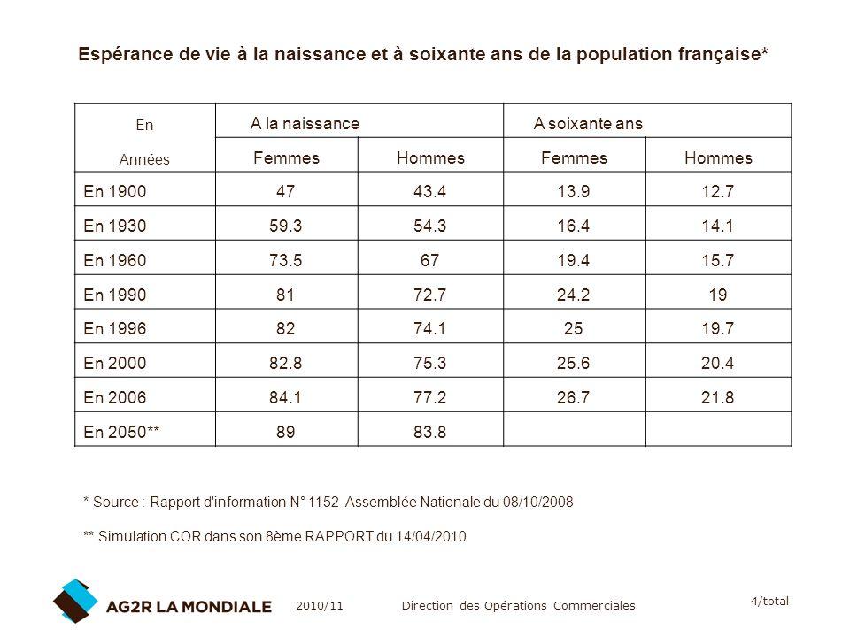 A la naissance A soixante ans Femmes Hommes En 1900 47 43.4 13.9 12.7