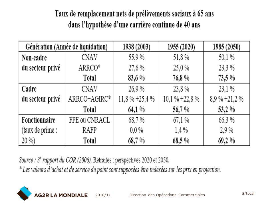 A. Bernard/F.Gisclard Constats taux de remplacement suite aux réformes