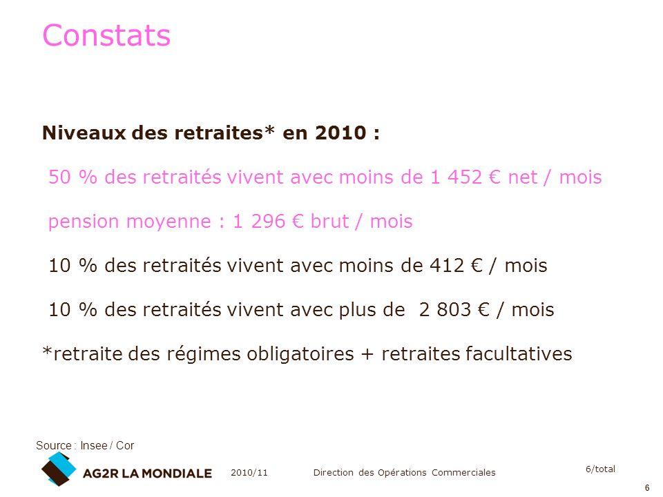 Constats Niveaux des retraites* en 2010 :