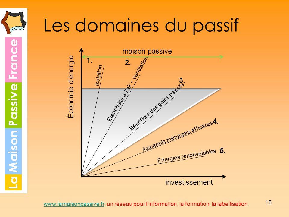 Les domaines du passif maison passive Économie d'énergie 1. 2. 3. 4.