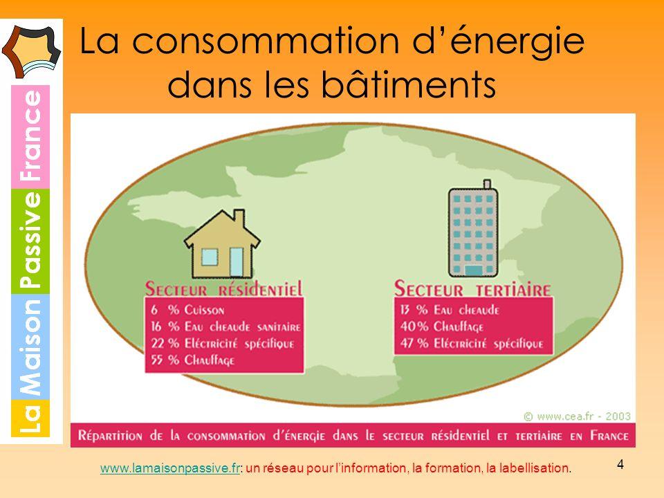 La consommation d'énergie dans les bâtiments