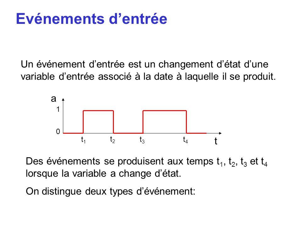 Evénements d'entrée Un événement d'entrée est un changement d'état d'une variable d'entrée associé à la date à laquelle il se produit.