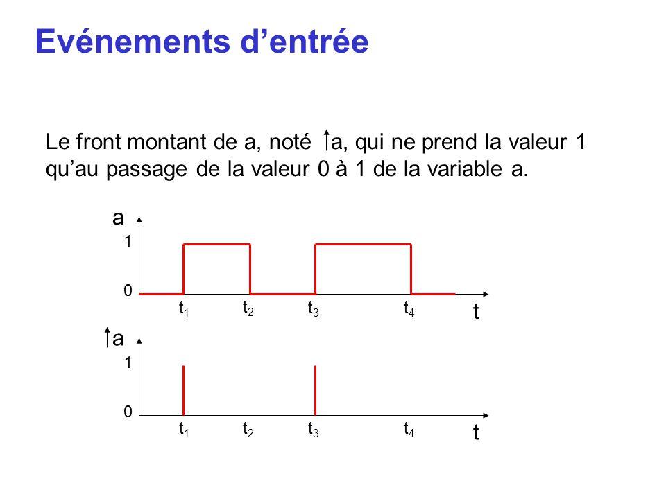 Evénements d'entrée Le front montant de a, noté a, qui ne prend la valeur 1 qu'au passage de la valeur 0 à 1 de la variable a.
