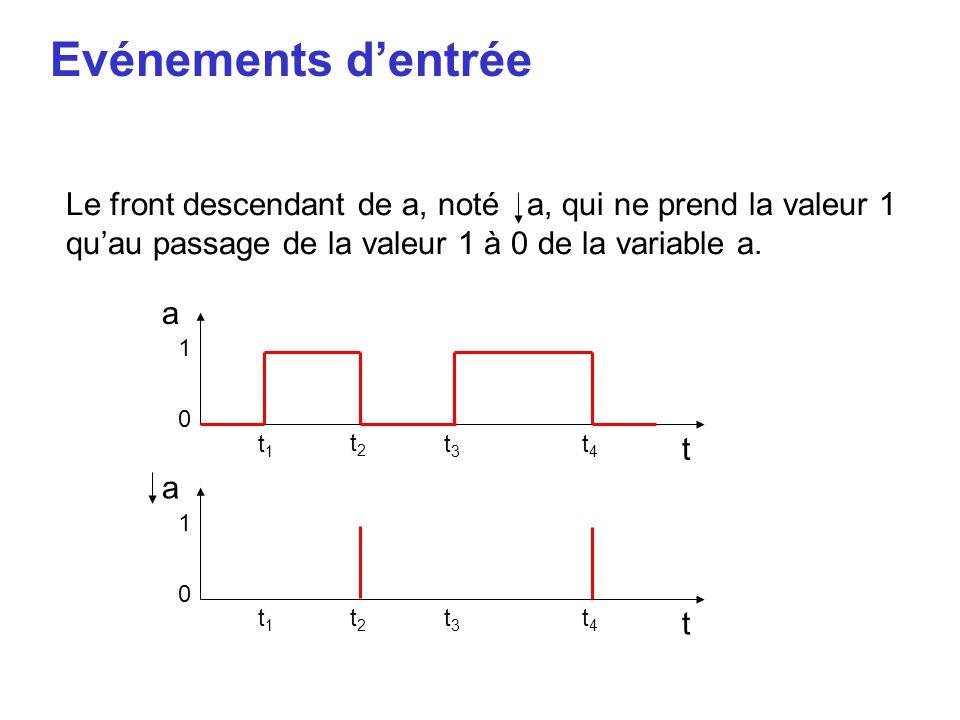 Evénements d'entrée Le front descendant de a, noté a, qui ne prend la valeur 1 qu'au passage de la valeur 1 à 0 de la variable a.