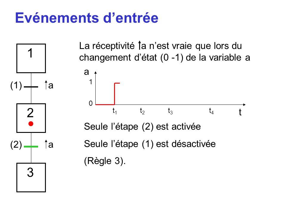 Evénements d'entrée La réceptivité a n'est vraie que lors du changement d'état (0 -1) de la variable a.