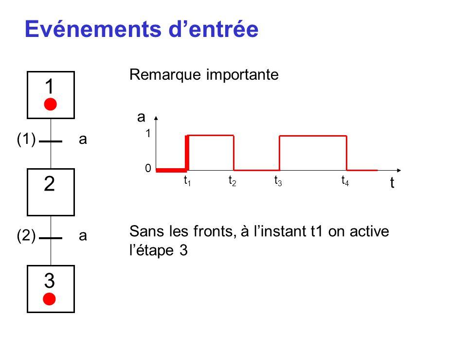 • • Evénements d'entrée 1 2 3 Remarque importante a (1) a t