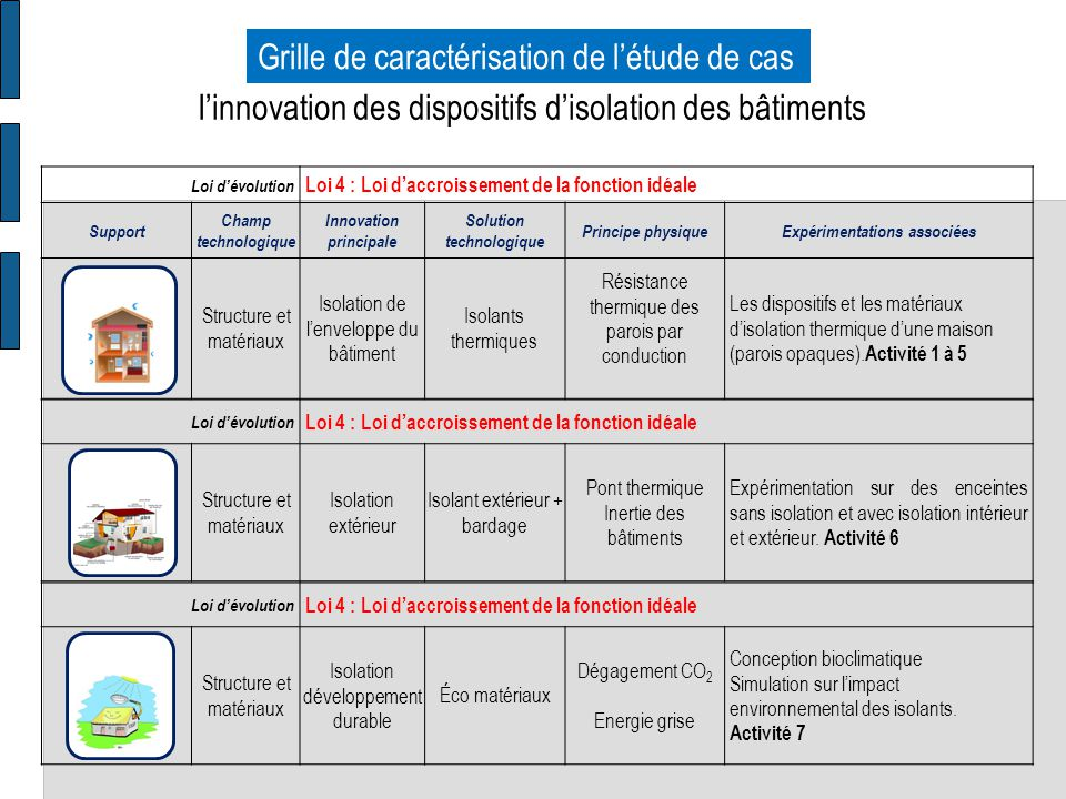 Grille de caractérisation de l'étude de cas