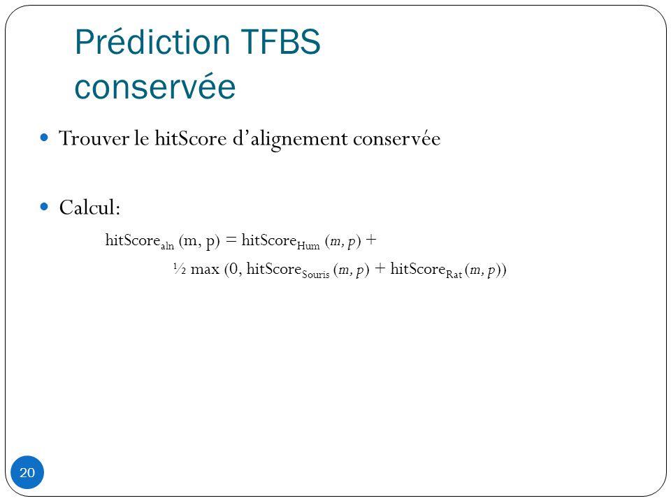 Prédiction TFBS conservée