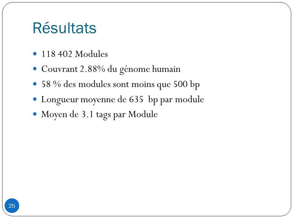 Résultats 118 402 Modules Couvrant 2.88% du génome humain