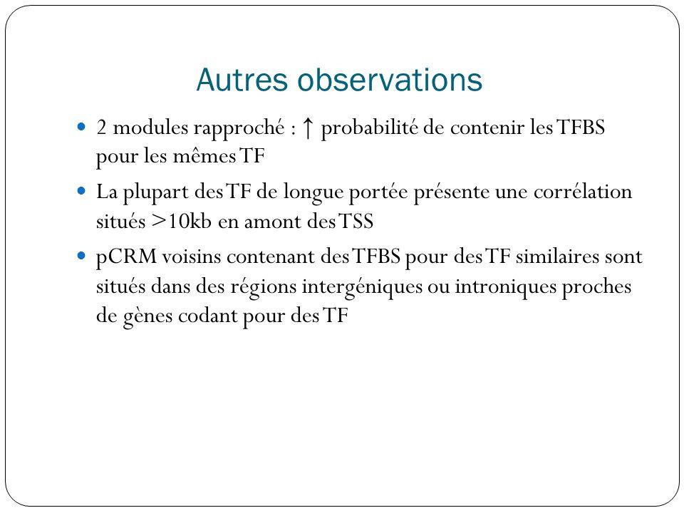 Autres observations 2 modules rapproché : ↑ probabilité de contenir les TFBS pour les mêmes TF.