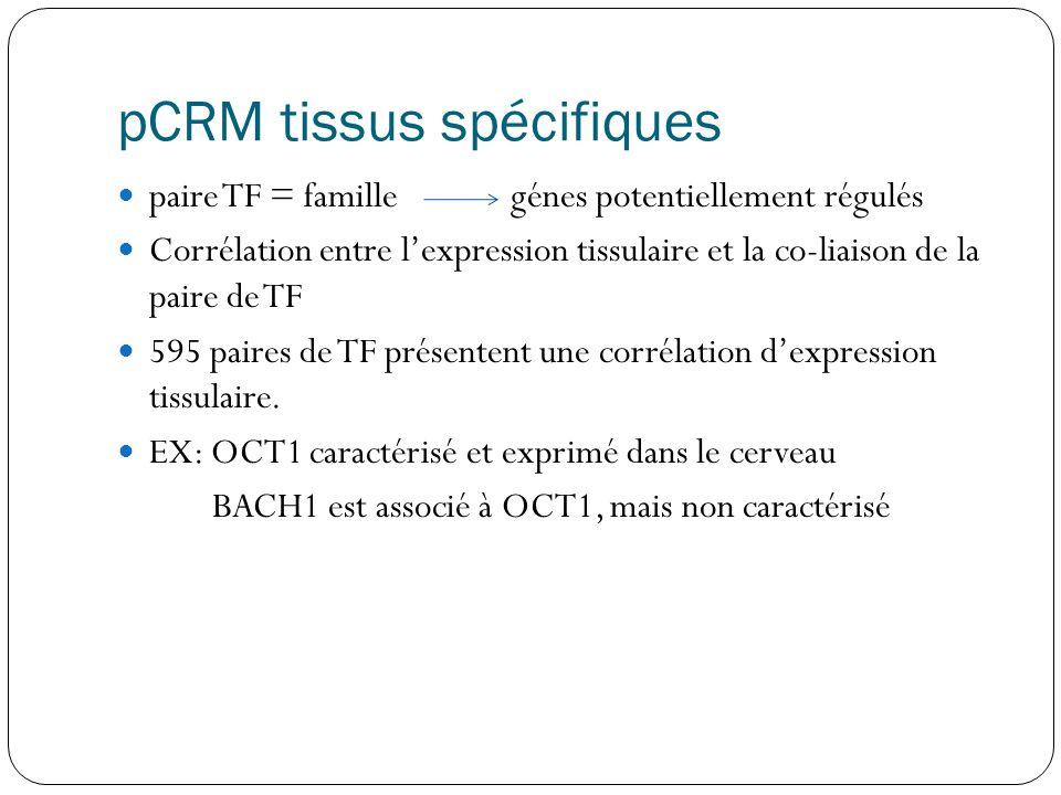 pCRM tissus spécifiques
