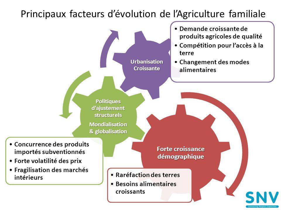 Principaux facteurs d'évolution de l'Agriculture familiale