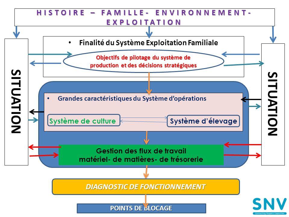 HISTOIRE – FAMILLE- ENVIRONNEMENT-EXPLOITATION
