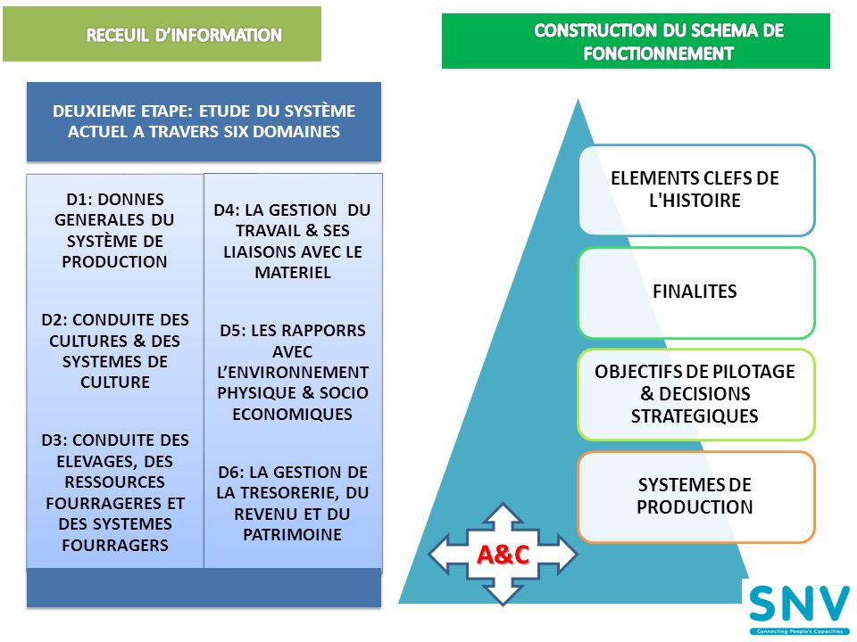 RECEUIL D'INFORMATION