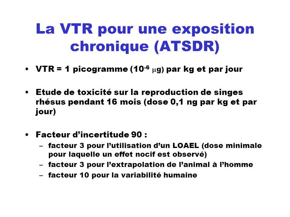 La VTR pour une exposition chronique (ATSDR)