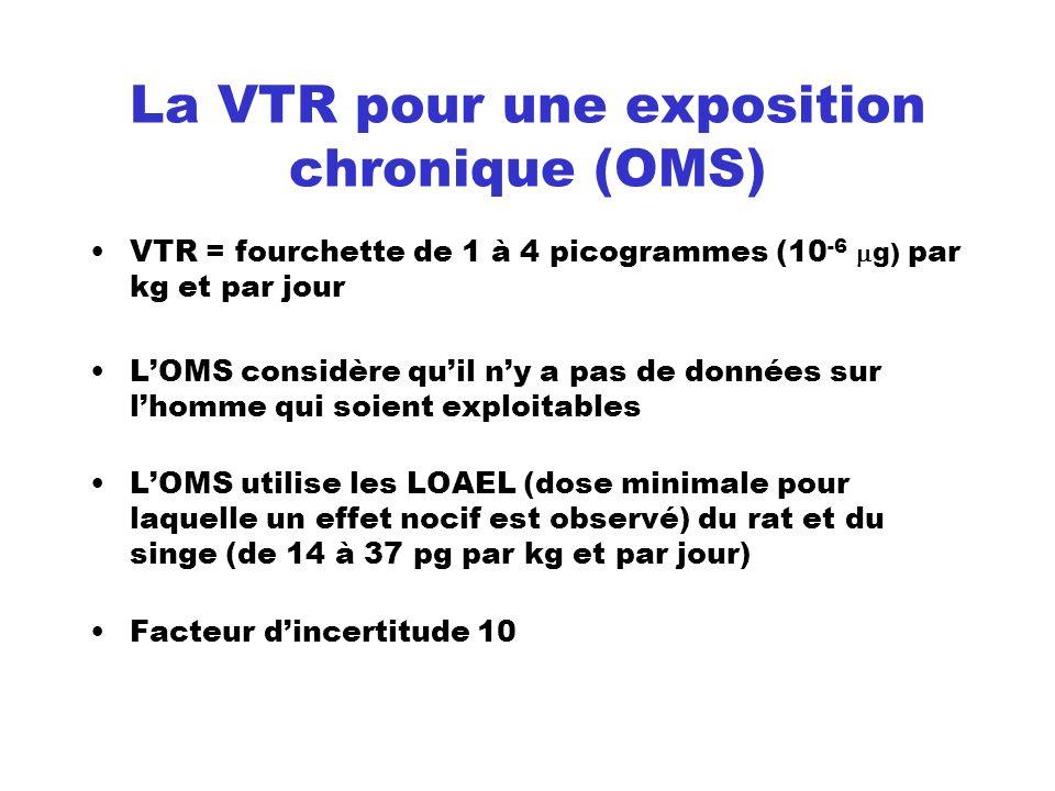 La VTR pour une exposition chronique (OMS)