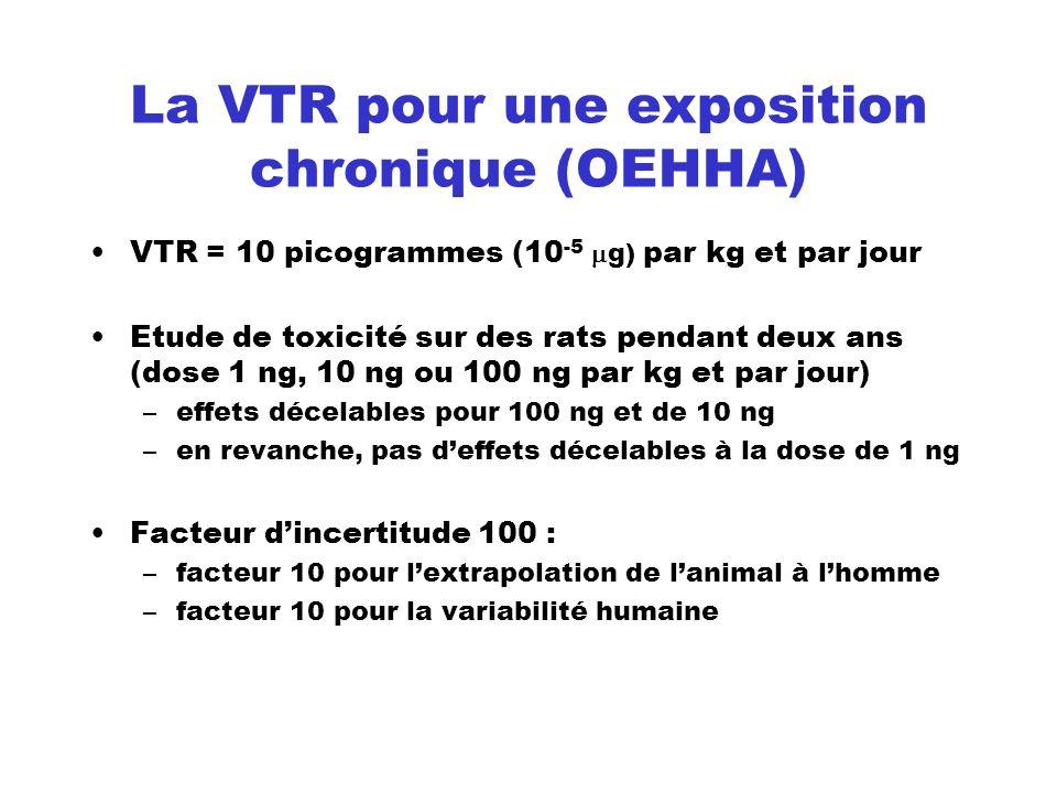 La VTR pour une exposition chronique (OEHHA)