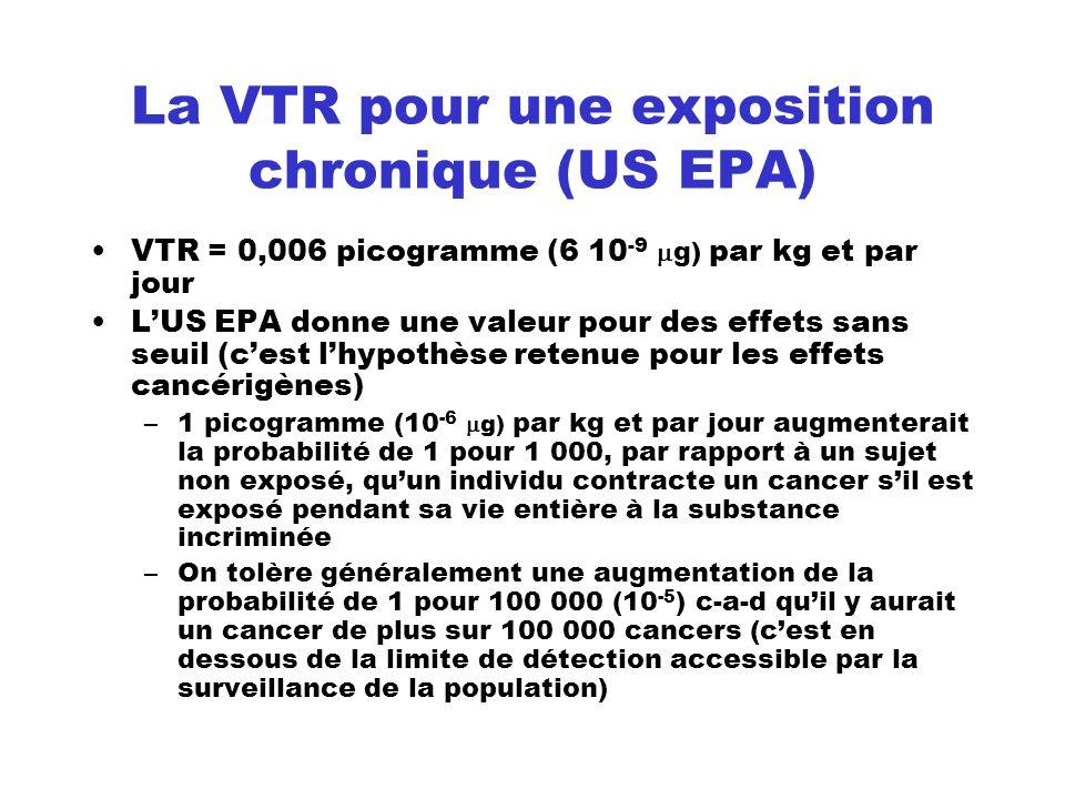 La VTR pour une exposition chronique (US EPA)