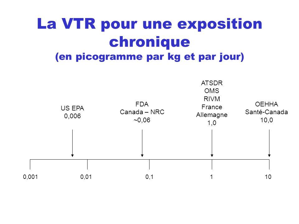 La VTR pour une exposition chronique (en picogramme par kg et par jour)