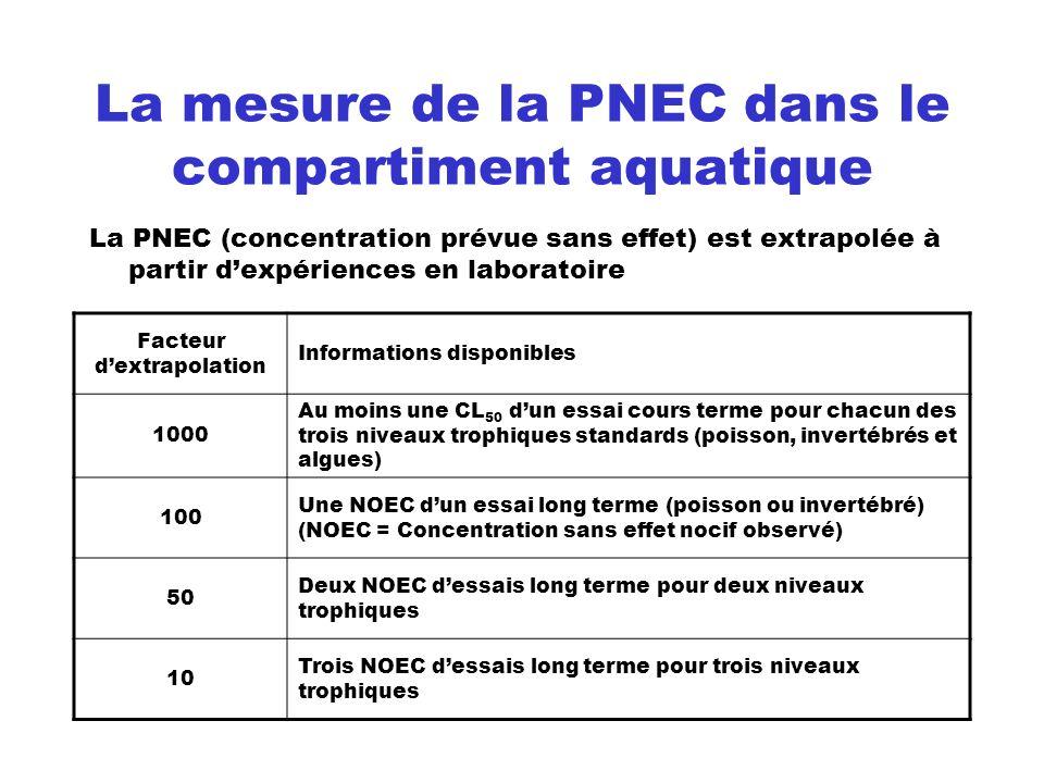 La mesure de la PNEC dans le compartiment aquatique