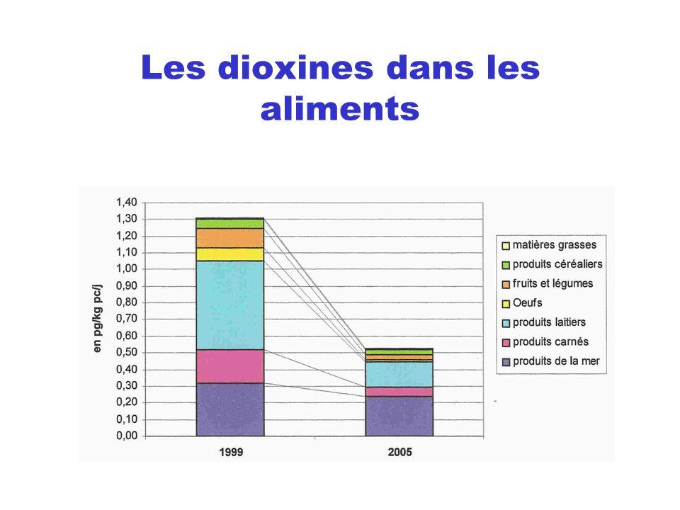 Les dioxines dans les aliments