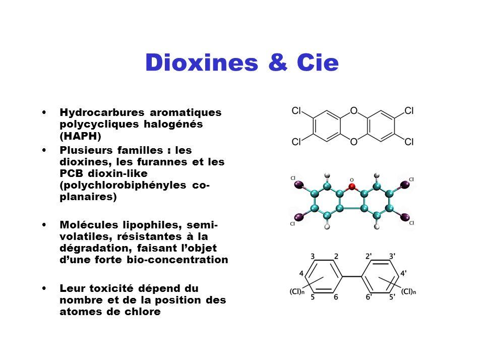 Dioxines & Cie Hydrocarbures aromatiques polycycliques halogénés (HAPH)