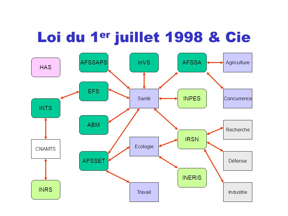 Loi du 1er juillet 1998 & Cie AFSSAPS InVS AFSSA HAS EFS INPES INTS