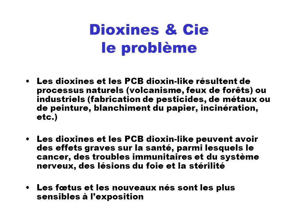Dioxines & Cie le problème