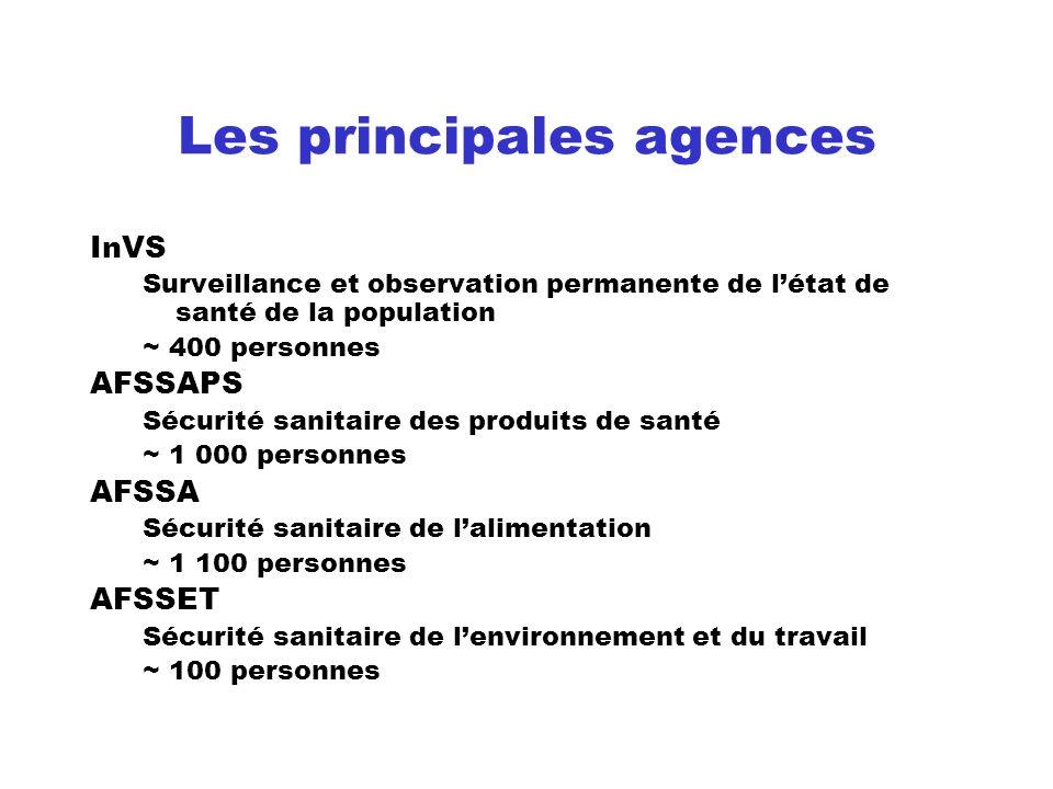 Les principales agences