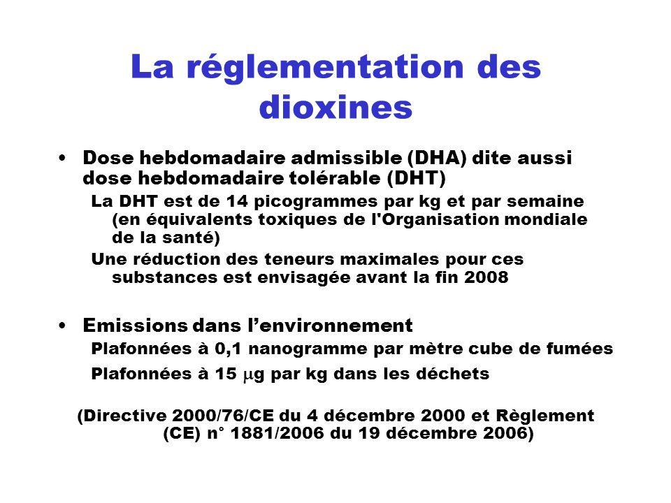 La réglementation des dioxines