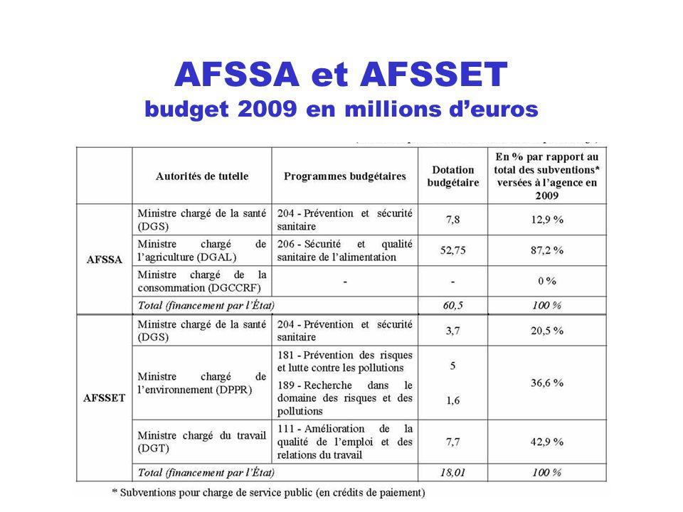 AFSSA et AFSSET budget 2009 en millions d'euros