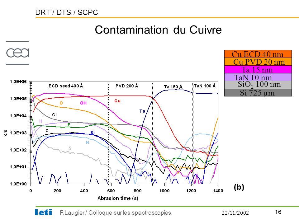Contamination du Cuivre