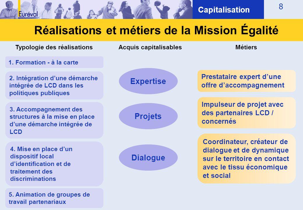 Réalisations et métiers de la Mission Égalité